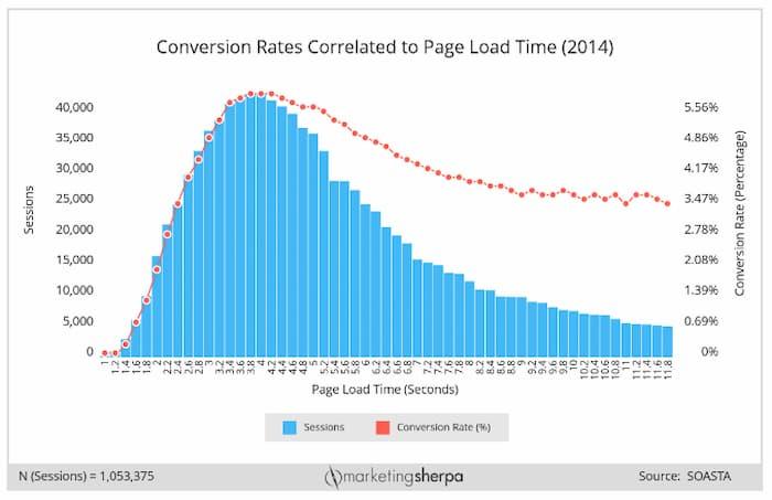 Biểu đồ cho thấy việc tăng tốc độ trang có mối tương quan tích cực như thế nào để tăng tỷ lệ chuyển đổi