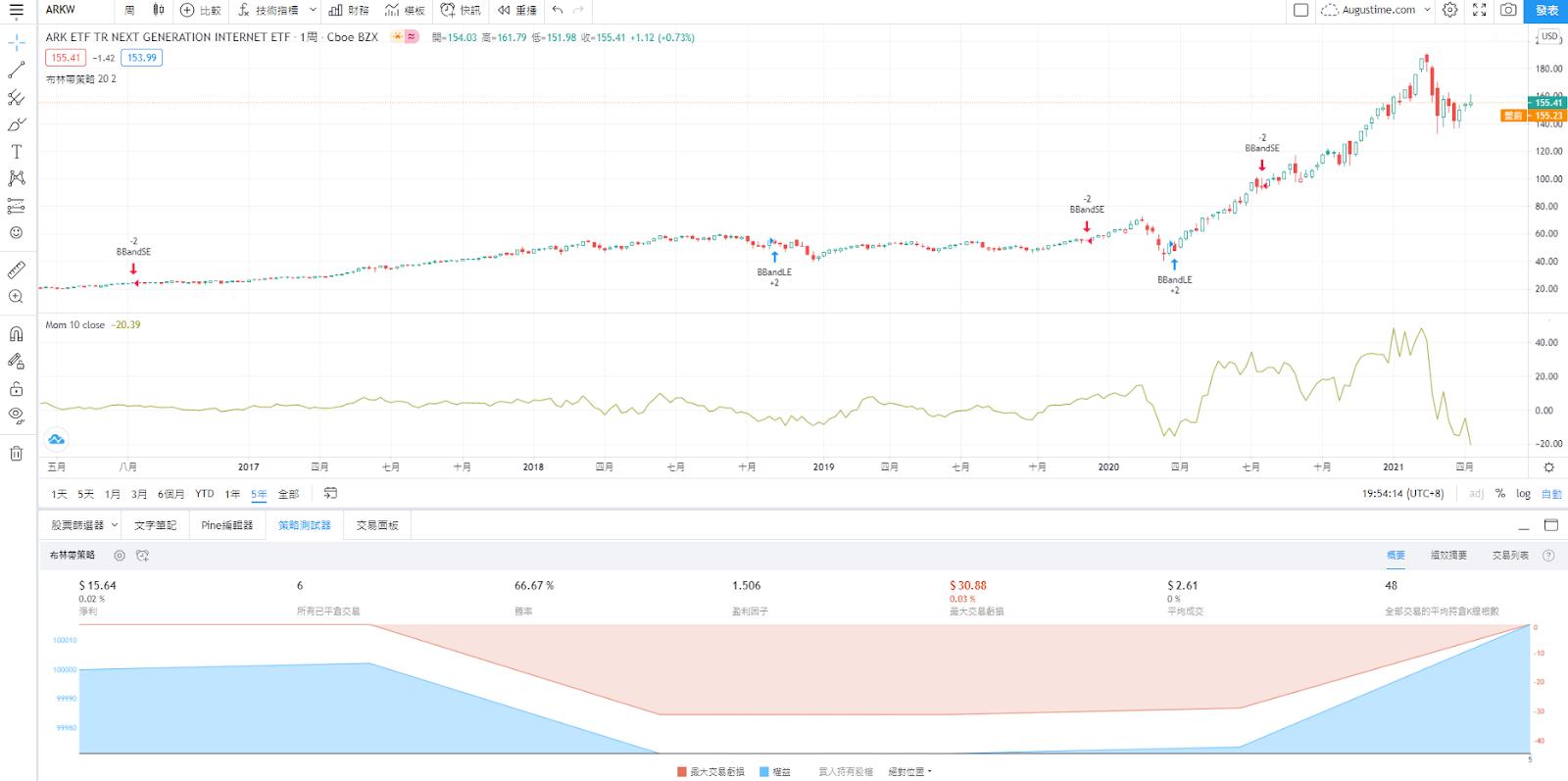 ARKW股價走勢圖與K線圖