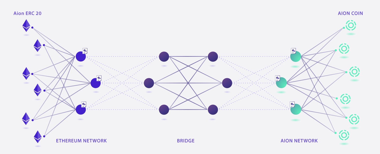 Ethereum AION Coin Bridge
