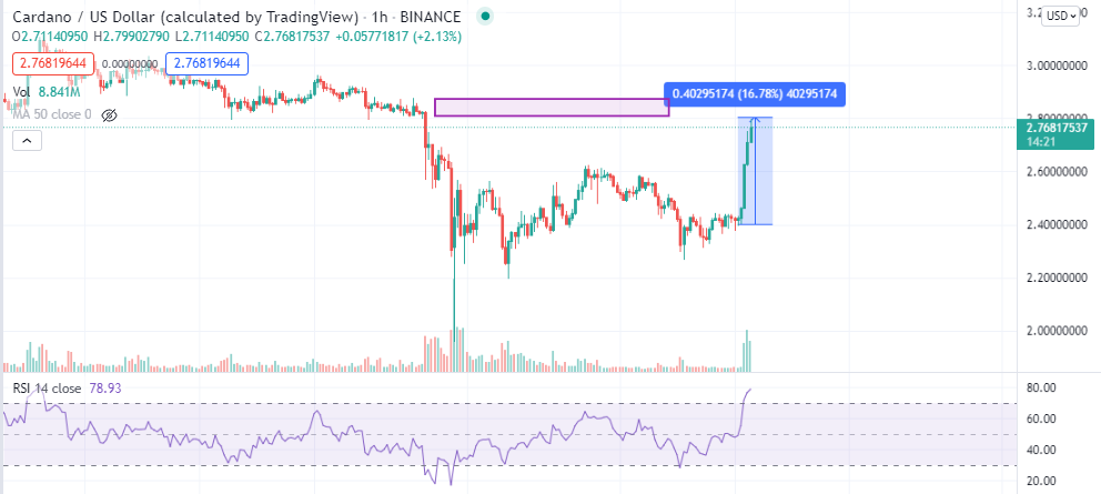 What Awaits for the Bitcoin, Ethereum & Cardano Price This Weekend? 2021