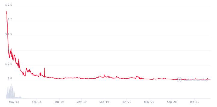 График цены DRG с момента старта продаж токена.