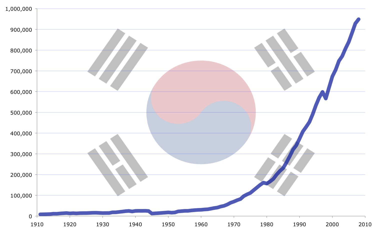 South_Korea's_GDP_(PPP)_growth_from_1911_to_2008.png