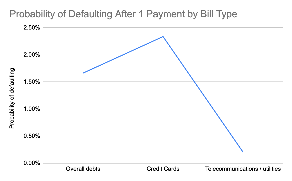 Graph showing the probability of defaulting after missing 1 payment on credit cards, utilities, telecommunications and overall debts