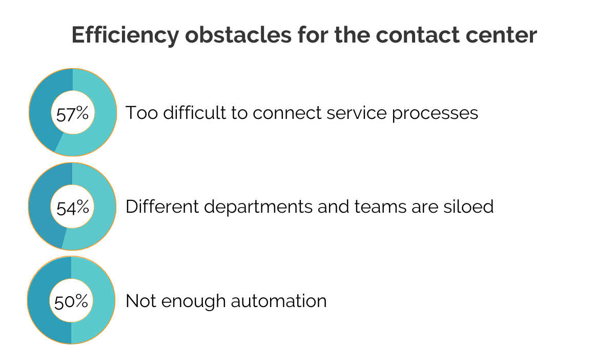 contact center obstacles