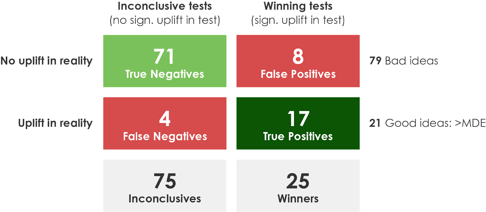 correcting for false winners chart.