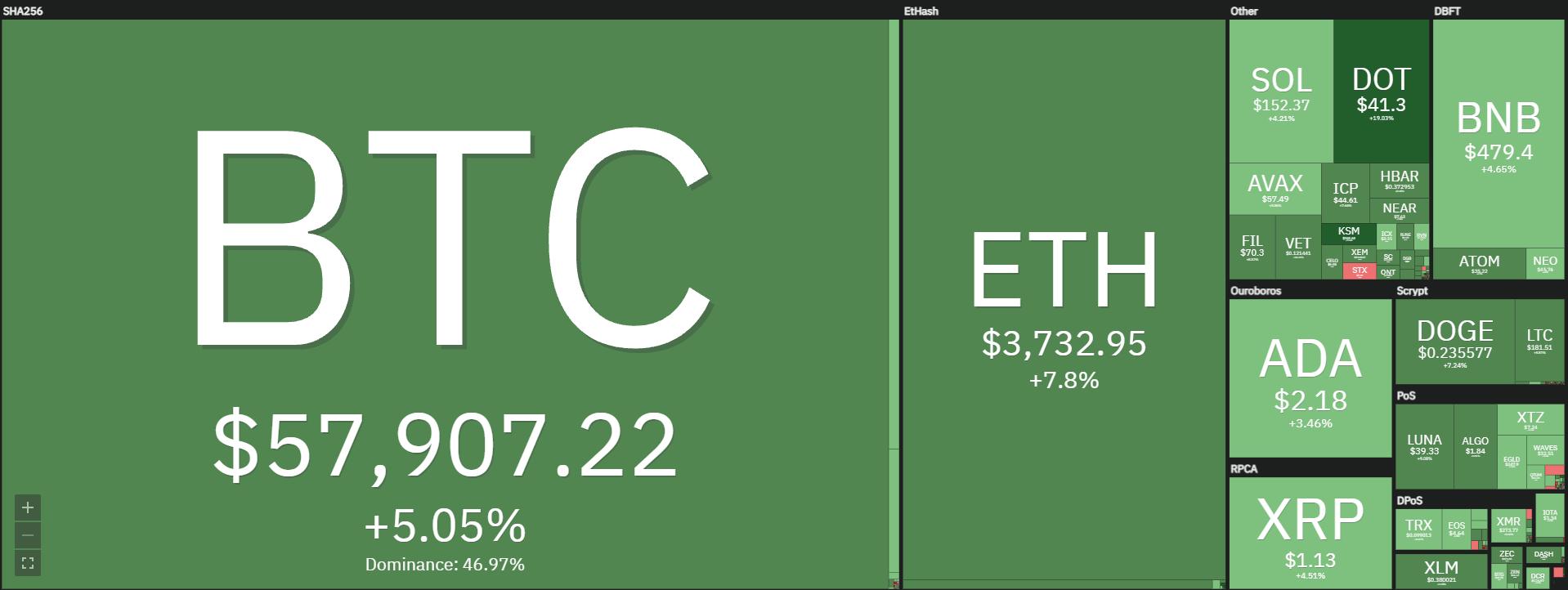 """Bitcoin (BTC) sobe mais de 5% e bate em US$ 58 mil com """"empurrão"""" de Vladimir Putin; veja o que mexe com as criptomoedas hoje"""