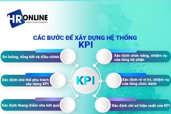 Các bước để xây dựng hệ thống KPI hiệu quả