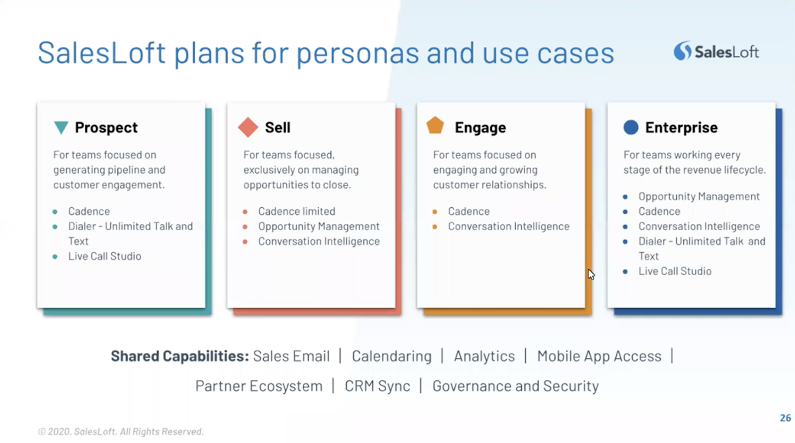 SalesLoft plans for personas and use cases: Prospect, sell, engage, entrerprise.
