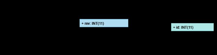Hibernate Envers - History Data and Versioning