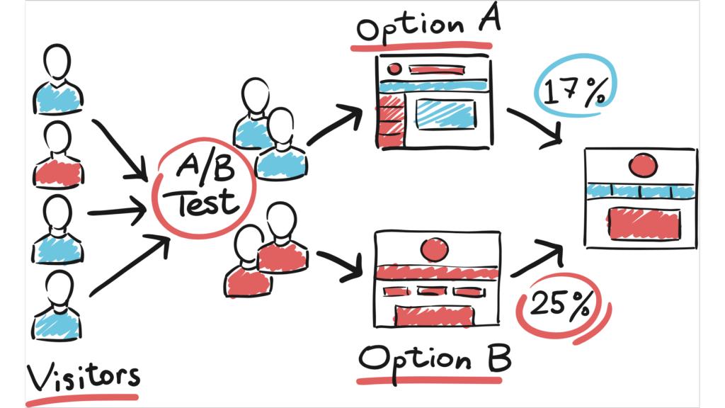 6 mejores prácticas a seguir durante las pruebas A / B para el comercio electrónico