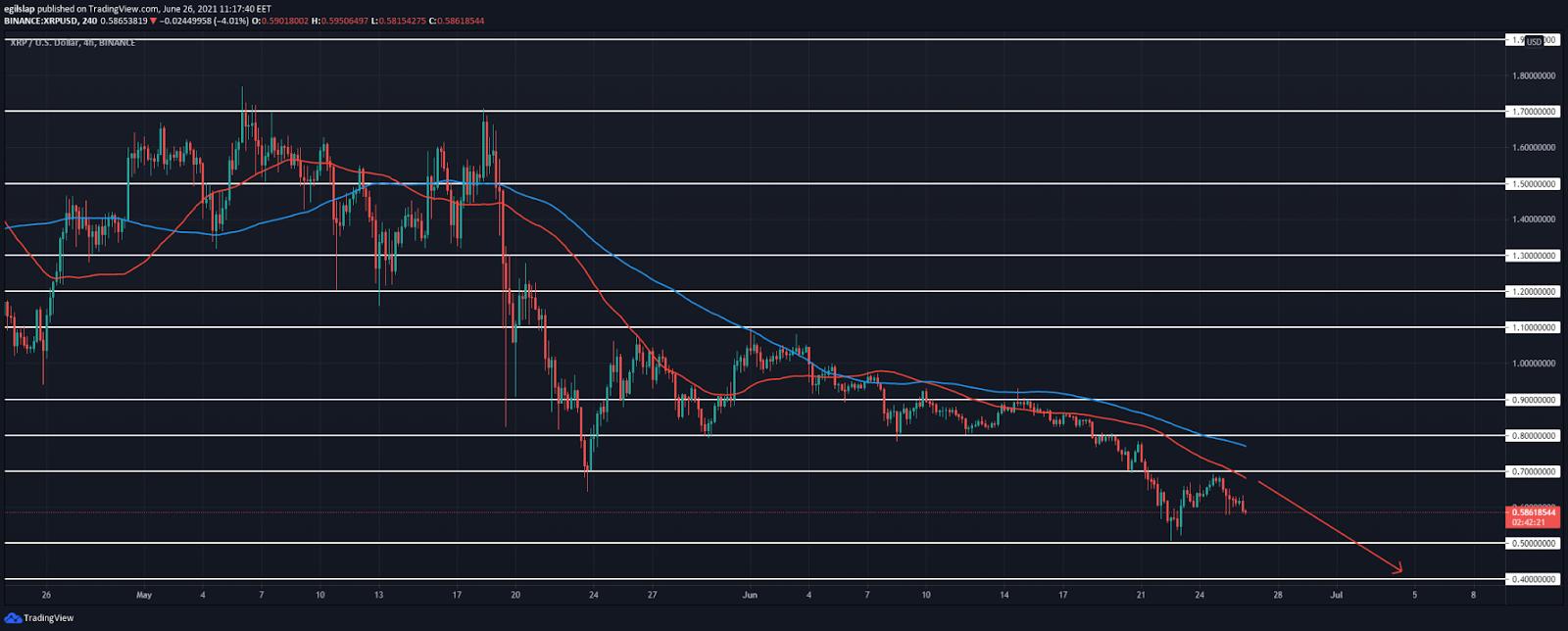 Ripple price analysis: Ripple slowly retraces to $0.70, starts to push below $0.50?