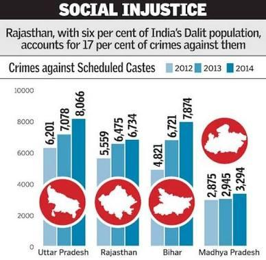 2017 Timeline of Atrocities Against Dalits: UP, Rajasthan Top The List