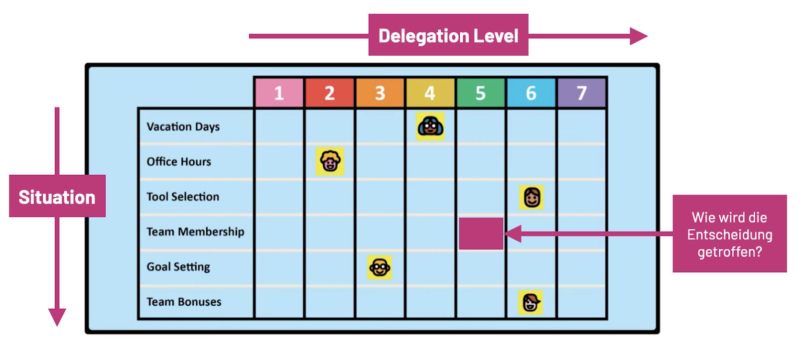 Das Delegation Board dokumentiert Delegation Level und Entscheidungsprozesse