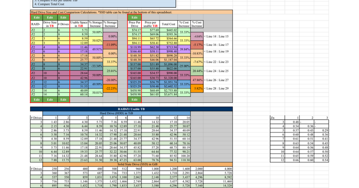 Zfs drive size and cost comparison google sheets Zfs raid calculator
