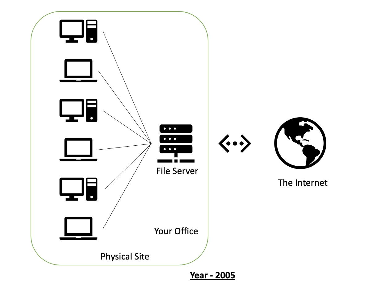 Visual of cloud computing in 2005