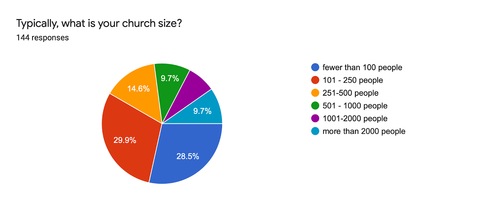 73% of respondents to our COVID survey came from churches smaller than 500 people.