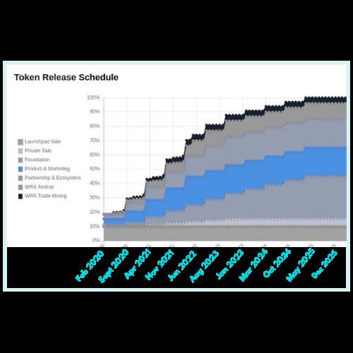 Token release of wazirx coin
