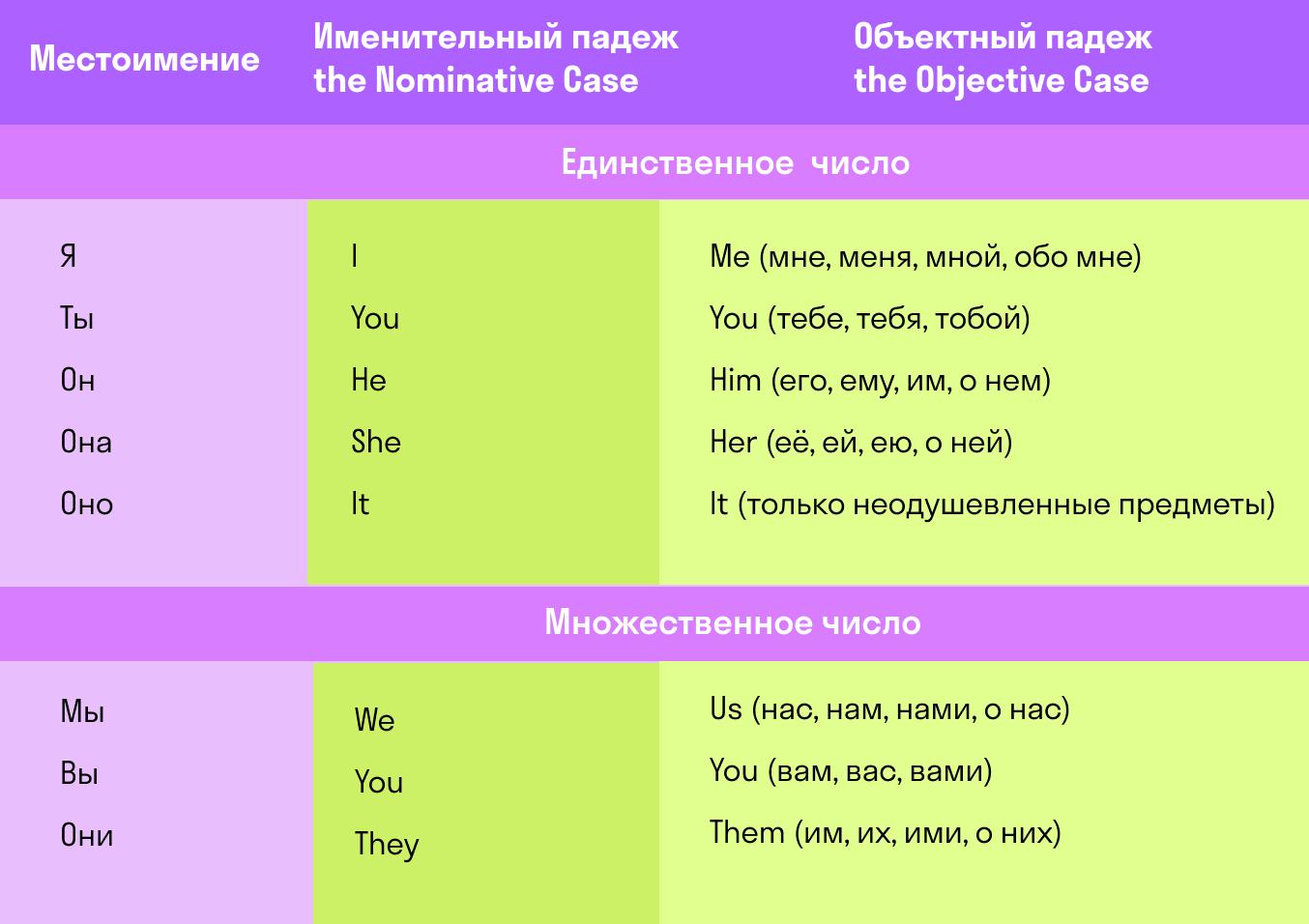 изменение местоимений по падежам в английском