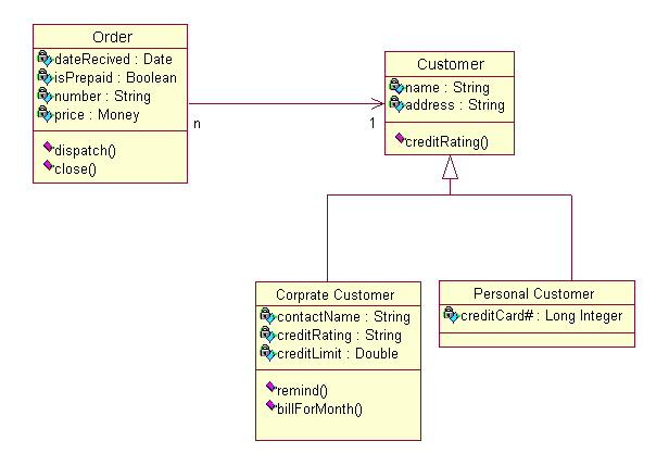 Image result for class diagram example