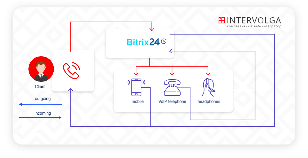 Telephony Asterisk and Bitrix24: blog about Bitrix24 and