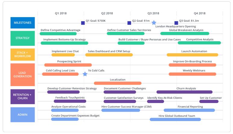 Sales roadmap template example
