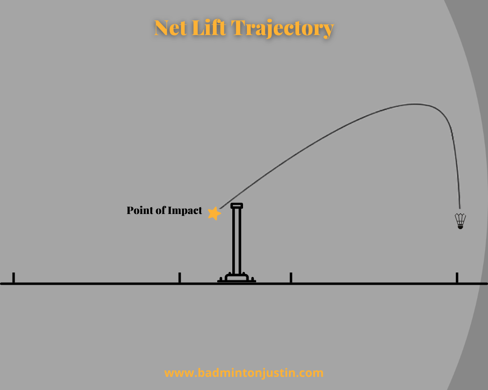 """An image showing the high arc and fall of a """"Net Lift""""."""