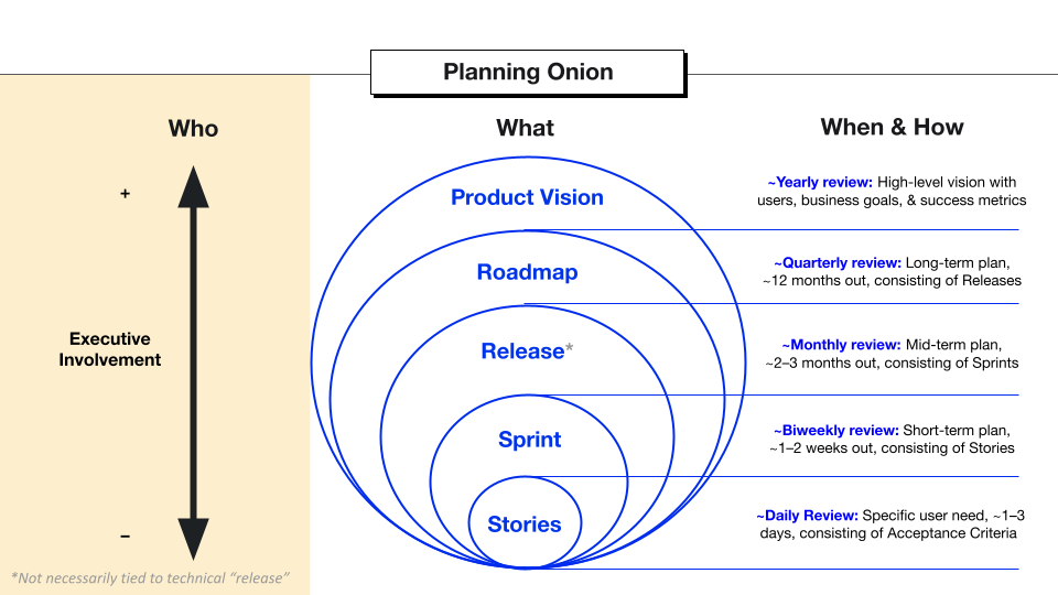 The Planning Onion's Who Section