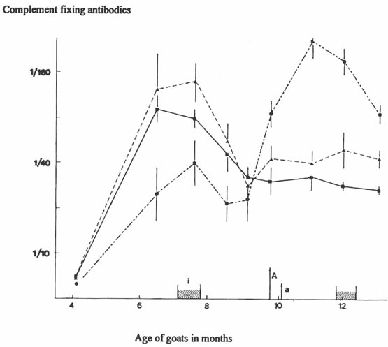 Complement fixing antibodies responses of young goats from an infected herd.