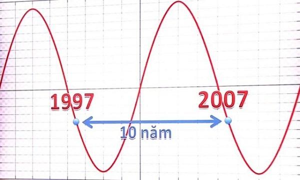 Chu kỳ suy thoái kinh tế 10 năm có dấu hiệu quay trở lại do dịch bệnh