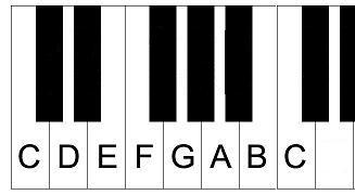 Major Scale - Irish primary music curriculum