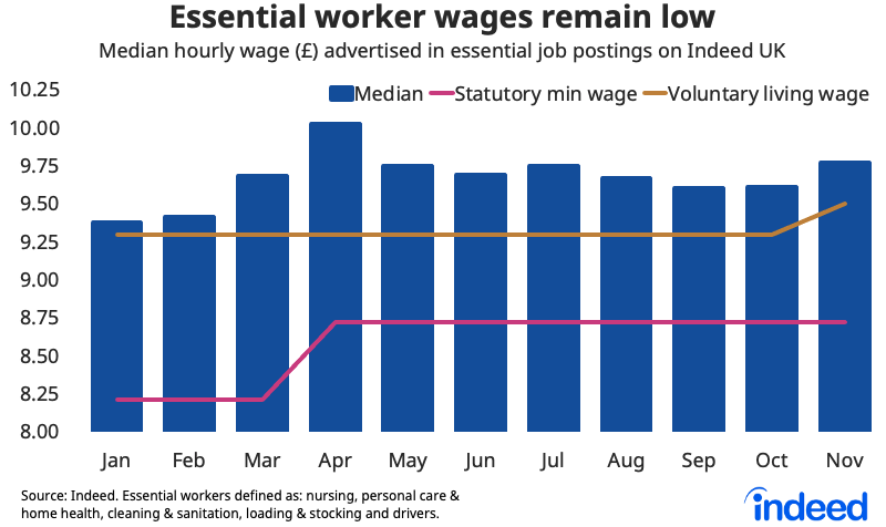 bar chart essential workers wages remain low