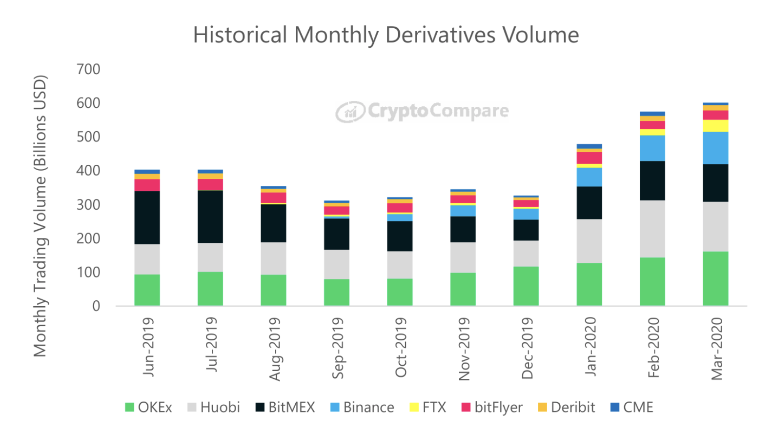 Historical Monthly Derivatives Volume by CryptoCompare