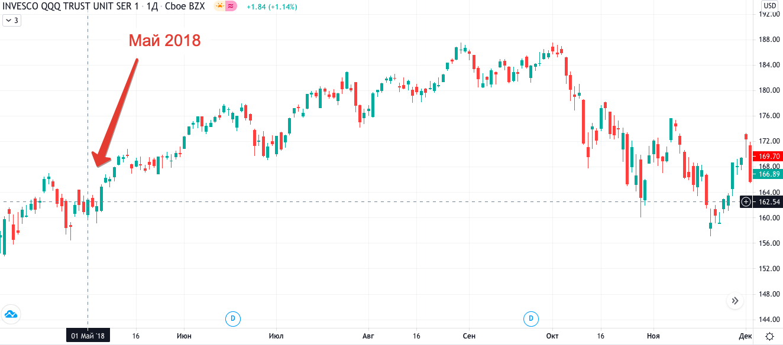 Стоит ли продавать все активы в мае и уходить с рынка до осени?