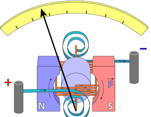 eddy current amperage Amperes law governs the relationship between the induced electric and  unlike the eddy current coupling where the energy from the magnetic field is converted to.