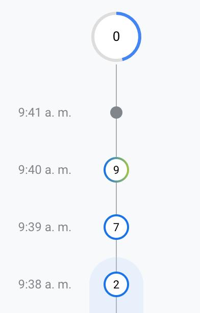 Cronogramas de minutos en GA4