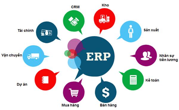 Những chức năng của hệ thống ERP