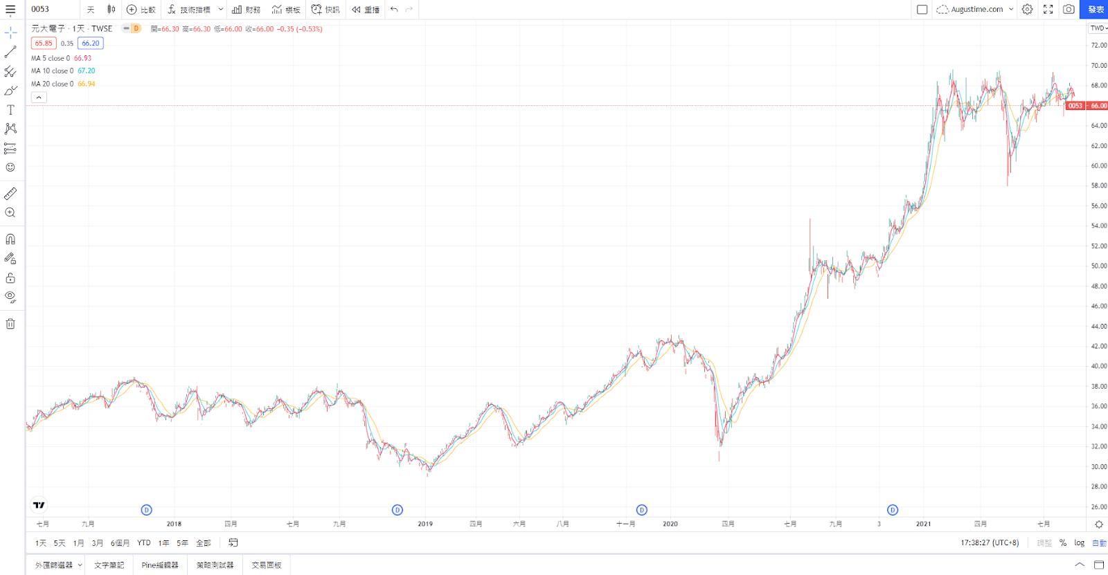 0053,台股0053,0053 ETF,0053成分股,0053持股,0053配息,0053除息,0053股價,0053介紹,0053淨值,0053元大台灣電子科技,0053存股,0053股利