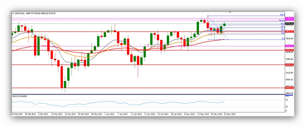 Compartirtrading Post Day Trading 2014-22-05 DAX diario