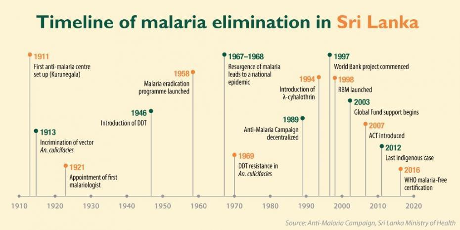 Malaria-eradicated-in-Sri-Lanka-930x465.jpg