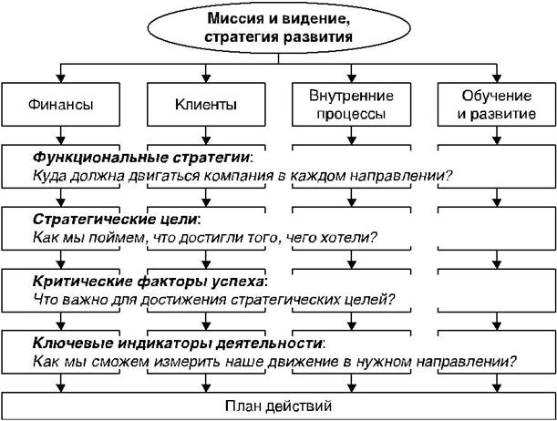 Опционы как стратегическое планирование ю. иванов forex учебное пособие