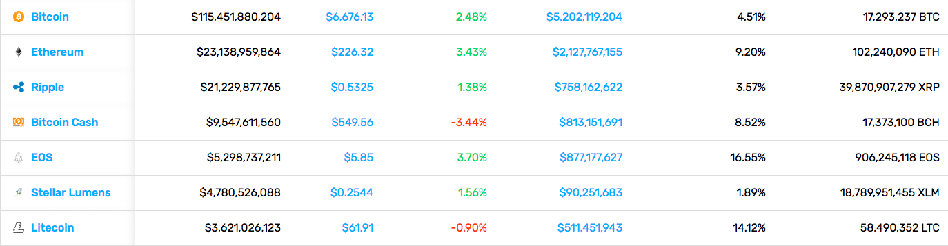 Cryptocurrency Market Stats (9/28/18)