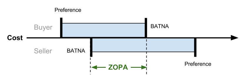 Resultado de imagem para Batna e Zopa