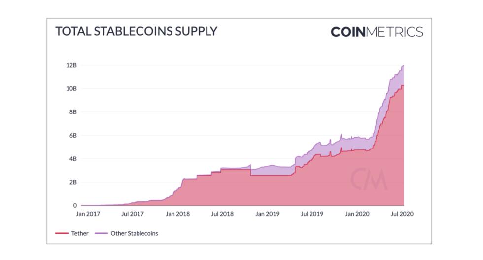 total stablecoins (tether é maior parte)