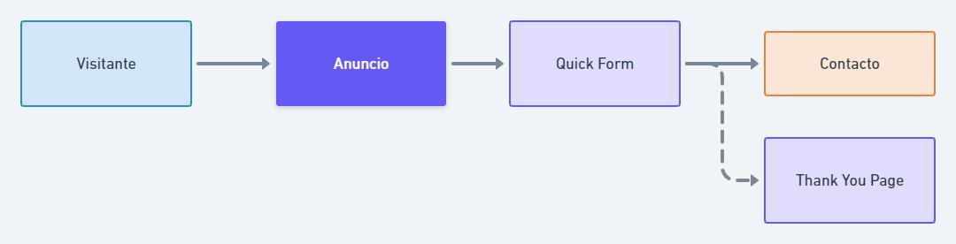 forma-quick-form-generacion-de-leads
