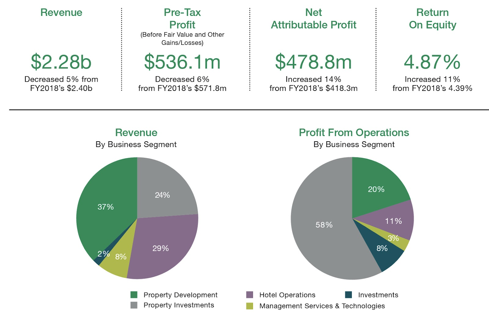 UOL Stock Financial Results Snapshot FY2019