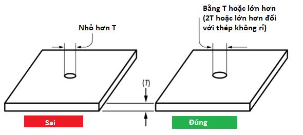 Hướng dẫn chi tiết thiết kế kim loại tấm Sheet metal