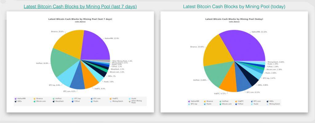 Pool de mineração do Bitcoin Cash