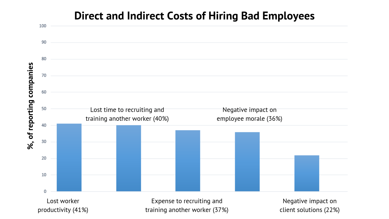 direct and indirect costs of hiring bad employees