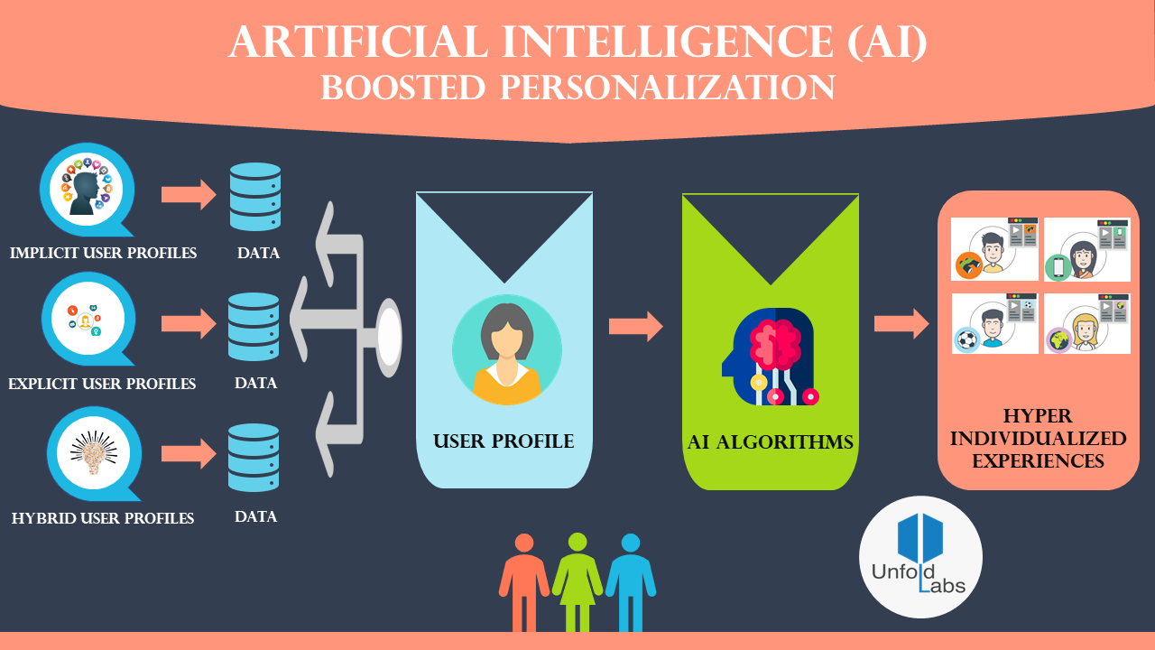 AI Driven Personalization. In the connected world of today, the… | by  UnfoldLabs | Medium