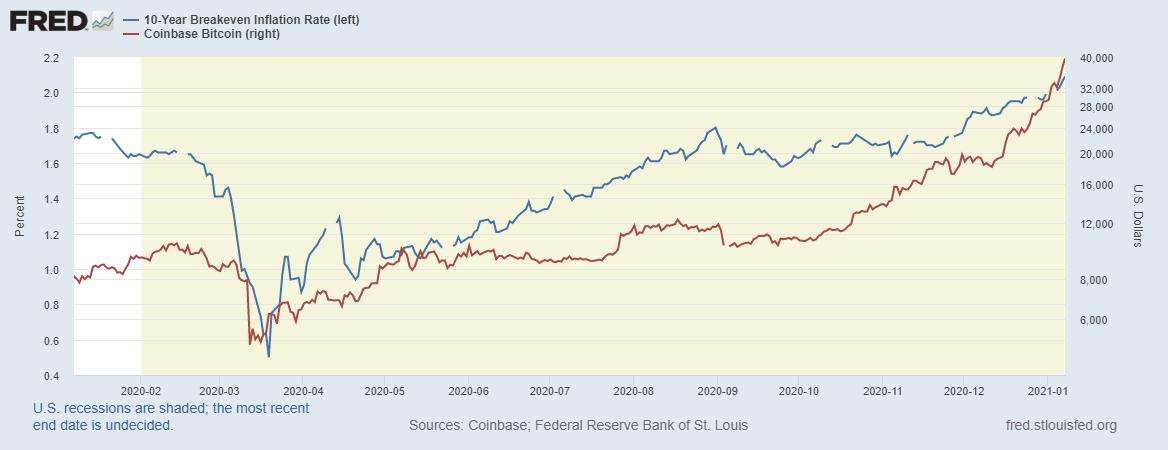 Taxa de equilíbrio de 10 anos da inflação (em azul) e o preço do bitcoin (em vermelho). Fonte: Fred e Coindesk.